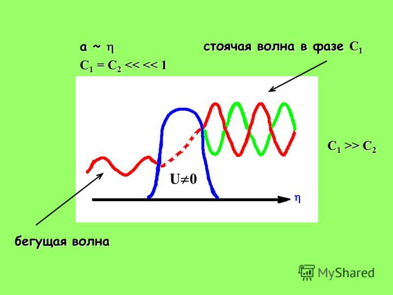 бегущая волна стоячая волна в фазе C 1 a ~ a ~ C 1 = C 2  C 2