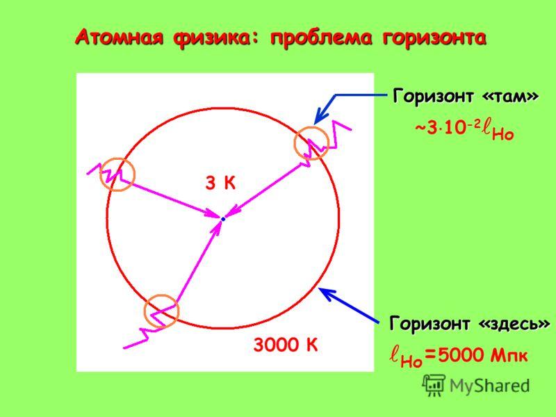 Атомная физика: проблема горизонта Атомная физика: проблема горизонта Горизонт «там» Горизонт «здесь» 3 К 3000 К Но = 5000 Мпк ~3 10 -2 Но