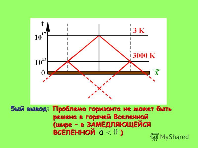 5ый вывод: Проблема горизонта не может быть решена в горячей Вселенной решена в горячей Вселенной (шире – в ЗАМЕДЛЯЮЩЕЙСЯ (шире – в ЗАМЕДЛЯЮЩЕЙСЯ ВСЕЛЕННОЙ ) ВСЕЛЕННОЙ )