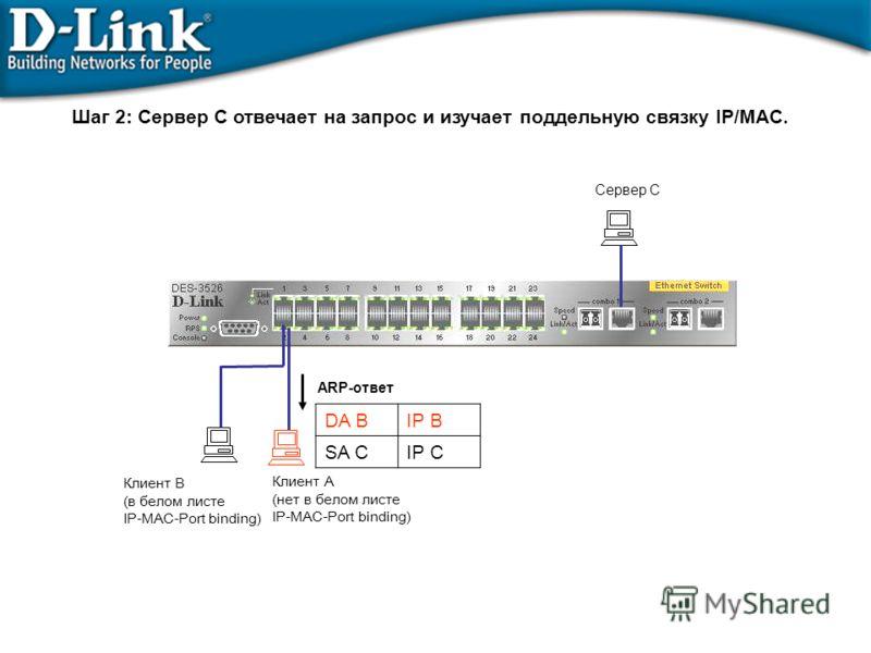 Сервер C ARP-ответ DA BIP B SA CIP C Шаг 2: Сервер C отвечает на запрос и изучает поддельную связку IP/MAC. Клиент B (в белом листе IP-MAC-Port binding) Клиент A (нет в белом листе IP-MAC-Port binding)