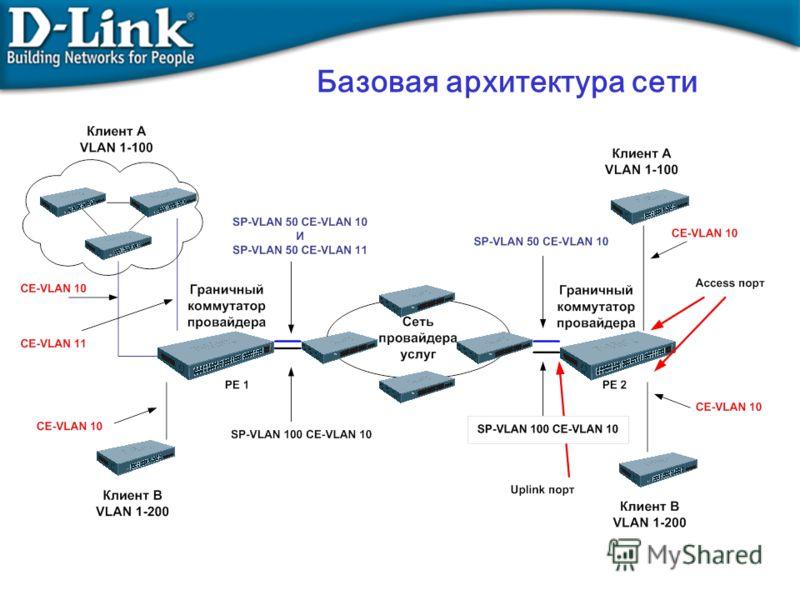 Базовая архитектура сети