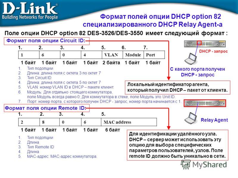 1604VLANModulePort Поле опции DHCP option 82 DES-3526/DES-3550 имеет следующий формат : Формат полей опции DHCP option 82 специализированного DHCP Relay Agent-а 1. 2. 3. 4. 5. 6. 7. 1.Тип подопции 2.Длина: длина поля с октета 3 по октет 7 3.Тип Circu