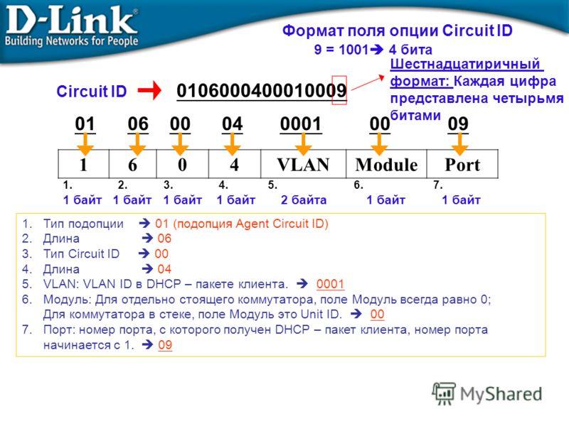 01 06 00 04 0001 00 09 Формат поля опции Circuit ID 1.Тип подопции 01 (подопция Agent Circuit ID) 2.Длина 06 3.Тип Circuit ID 00 4.Длина 04 5.VLAN: VLAN ID в DHCP – пакете клиента. 0001 6.Модуль: Для отдельно стоящего коммутатора, поле Модуль всегда