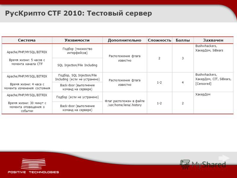 РусКрипто CTF 2010: Тестовый сервер СистемаУязвимостиДополнительноСложностьБаллыЗахвачен Apache/PHP/MYSQL/BITRIX Время жизни: 5 часов с момента начала CTF Подбор (множество интерфейсов) Расположение флага известно 23 Bushwhackers, ХакерДом, SiBears S