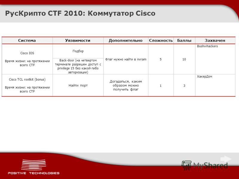 РусКрипто CTF 2010: Коммутатор Cisco СистемаУязвимостиДополнительноСложностьБаллыЗахвачен Cisco IOS Время жизни: на протяжении всего CTF Подбор Флаг нужно найти в nvram510 Bushwhackers Back-door (на четвертом терминале разрешен доступ с privilege 15