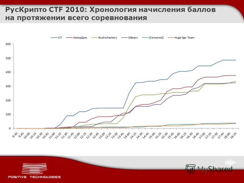 РусКрипто CTF 2010: Хронология начисления баллов на протяжении всего соревнования