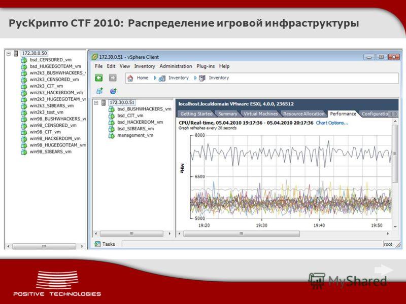 РусКрипто CTF 2010: Распределение игровой инфраструктуры