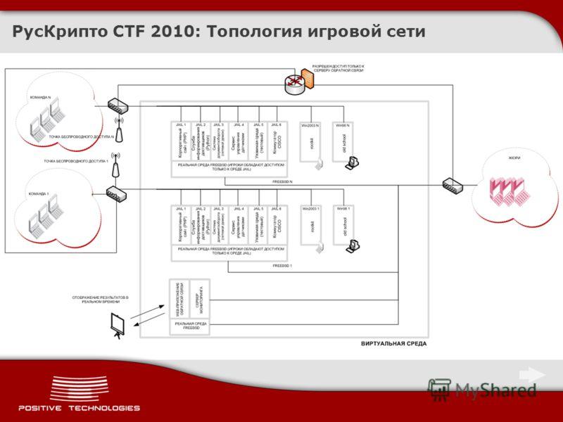 РусКрипто CTF 2010: Топология игровой сети