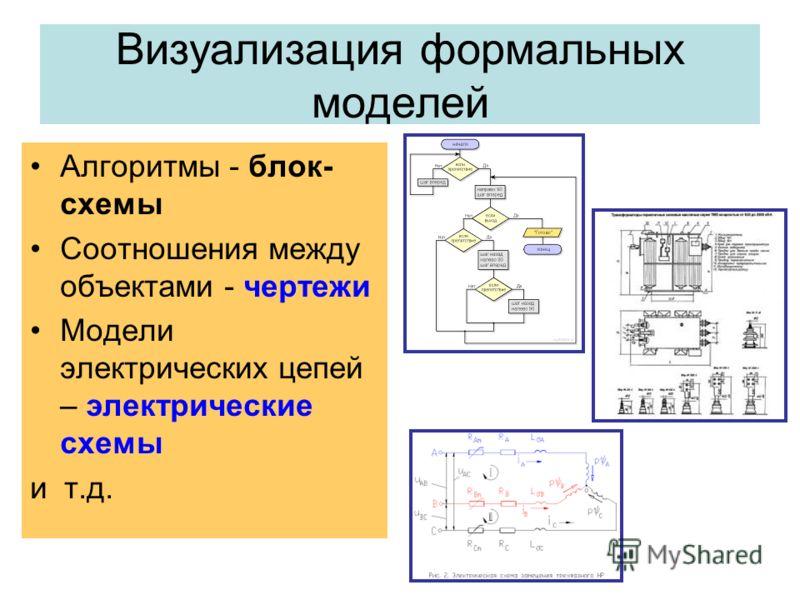Визуализация формальных моделей Алгоритмы - блок- схемы Соотношения между объектами - чертежи Модели электрических цепей – электрические схемы и т.д.