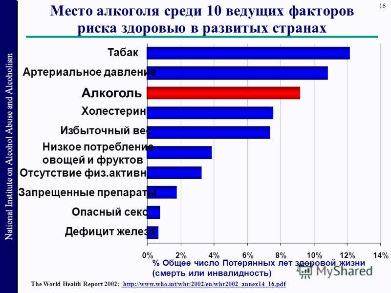 16 National Institute on Alcohol Abuse and Alcoholism Место алкоголя среди 10 ведущих факторов риска здоровью в развитых странах The World Health Report 2002: http://www.who.int/whr/2002/en/whr2002_annex14_16.pdf N ational I nstitute on A lcohol A bu