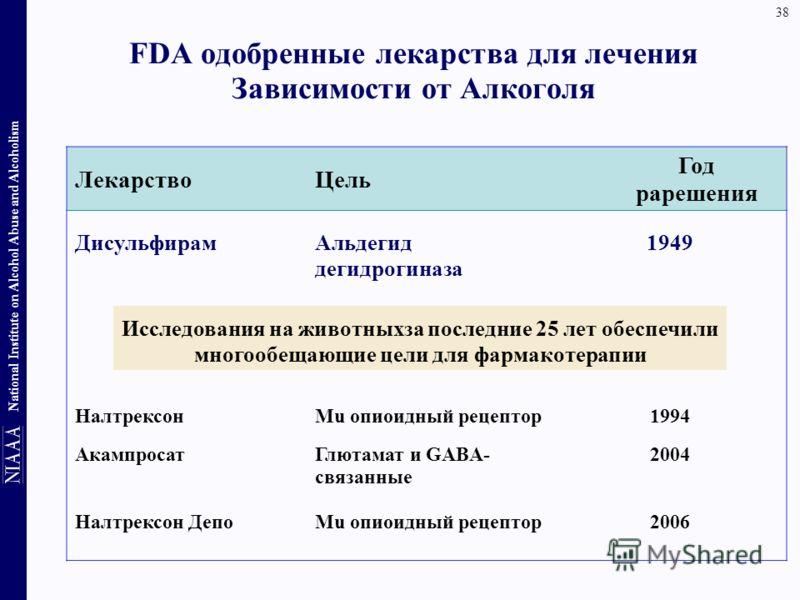 38 National Institute on Alcohol Abuse and Alcoholism ЛекарствоЦель Год рарешения ДисульфирамАльдегид дегидрогиназа 1949 Исследования на животныхза последние 25 лет обеспечили многообещающие цели для фармакотерапии НалтрексонMu опиоидный рецептор1994