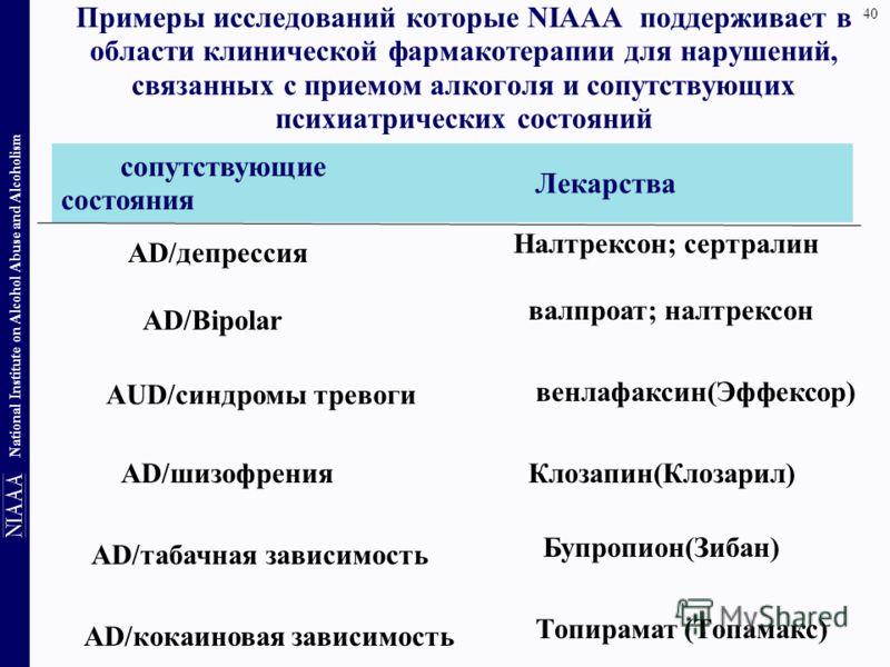 40 National Institute on Alcohol Abuse and Alcoholism Примеры исследований которые NIAAA поддерживает в области клинической фармакотерапии для нарушений, связанных с приемом алкоголя и сопутствующих психиатрических состояний Топирамат (Топамакс) AD/к