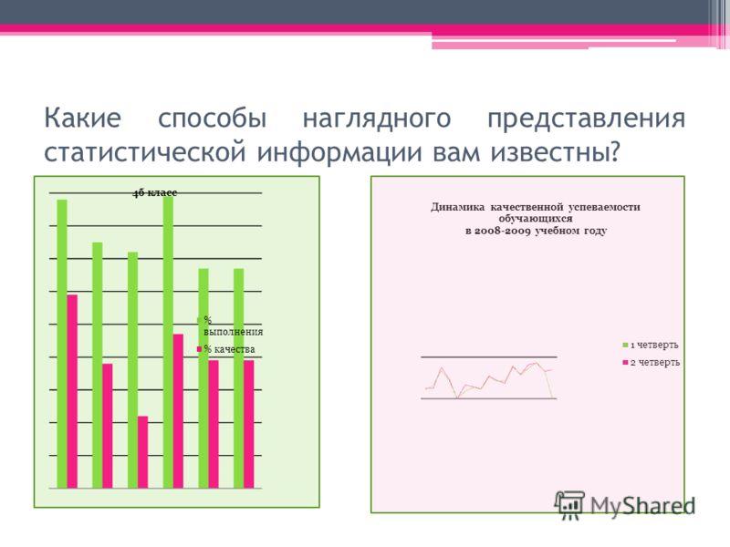 Какие способы наглядного представления статистической информации вам известны?