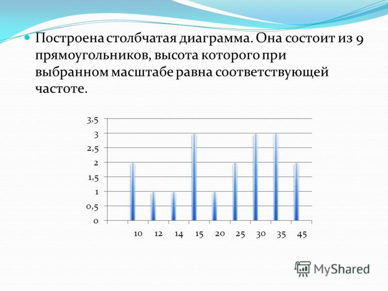 Построена столбчатая диаграмма. Она состоит из 9 прямоугольников, высота которого при выбранном масштабе равна соответствующей частоте.