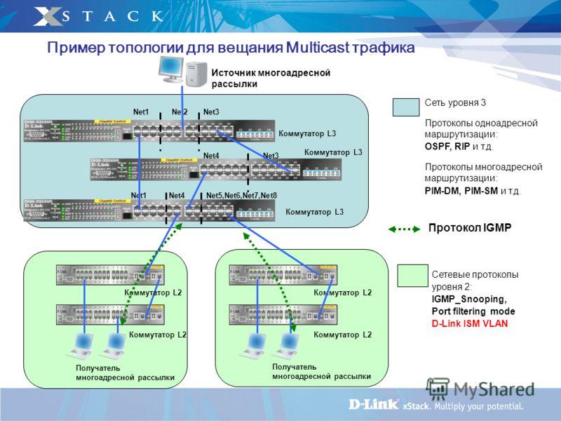 Коммутатор L2 Пример топологии для вещания Multicast трафика Net1Net4Net5,Net6,Net7,Net8 Net4 Коммутатор L3 Net3 Net1Net2Net3 Источник многоадресной рассылки Сеть уровня 3 Протоколы одноадресной маршрутизации: OSPF, RIP и т.д. Протоколы многоадресной