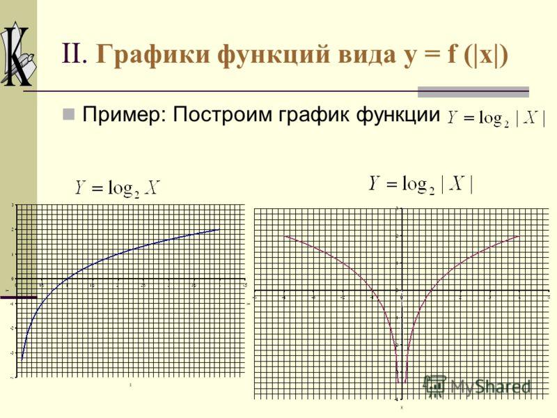 II. Графики функций вида y = f (|x|) Таким образом, для построения графика функции y = f(|x|) надо сохранить ту часть графика функции y = f(x), точки которой находятся на оси Оу или справа от неё, и симметрично отразить эту часть относительно оси Оу.