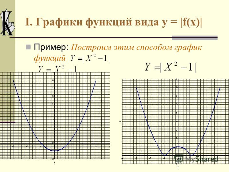 I. Графики функций вида y = |f(x)| 2. Если же для всех х из некоторого множества х 1 функция y = f(x) принимает отрицательные значения (f(x) < 0), то на этом множестве график функции y = |f(x)| получается отражением графика функции y = f(x) относител