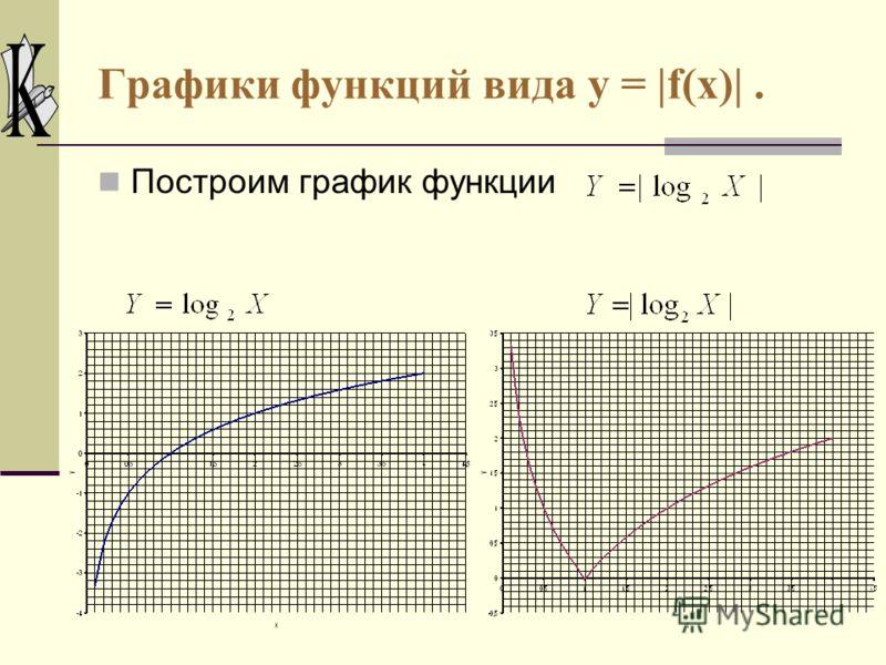 I. Графики функций вида y = |f(x)| Пример: Построим этим способом график функций