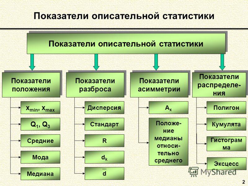 Показатели описательной статистики 2 Показатели положения Показатели разброса Показатели распределе- ния Показатели асимметрии x min, x max Q 1, Q 3 СредниеМодаМедиана AxAx Дисперсия СтандартRdkdk Эксцесс Положе- ние медианы относи- тельно среднего П