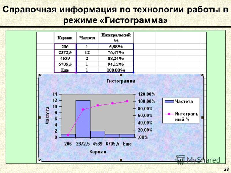 28 Справочная информация по технологии работы в режиме «Гистограмма»