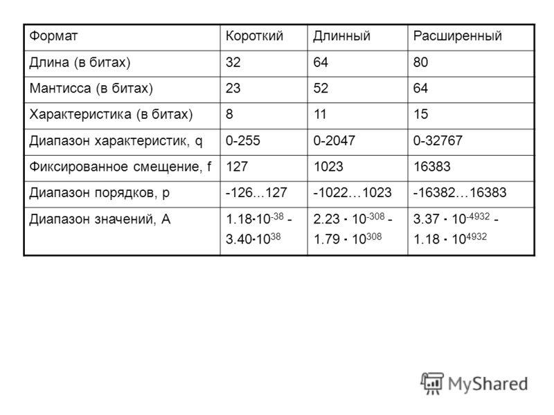 ФорматКороткийДлинныйРасширенный Длина (в битах)326480 Мантисса (в битах)235264 Характеристика (в битах)81115 Диапазон характеристик, q0-2550-20470-32767 Фиксированное смещение, f127102316383 Диапазон порядков, p-126...127-1022…1023-16382…16383 Диапа