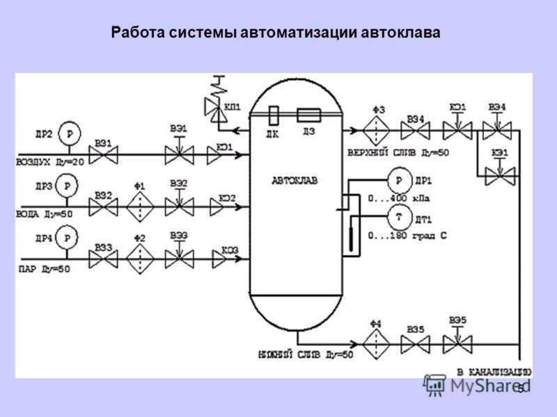 5 Работа системы автоматизации автоклава