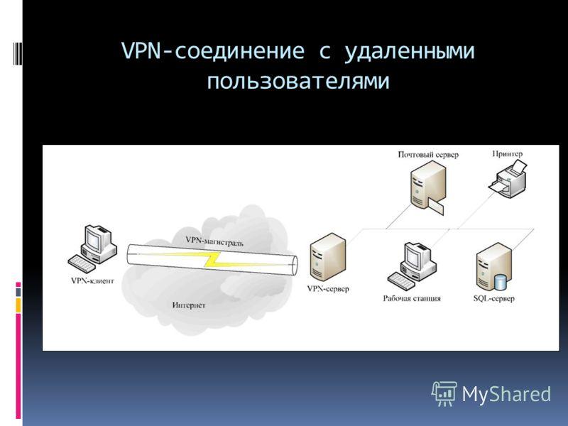 VPN-соединение с удаленными пользователями