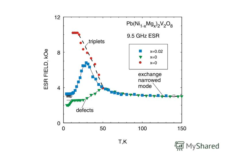 Pb(Ni 0.96 Cu 0.04 ) 2 V 2 O 8, 9.5 GHz