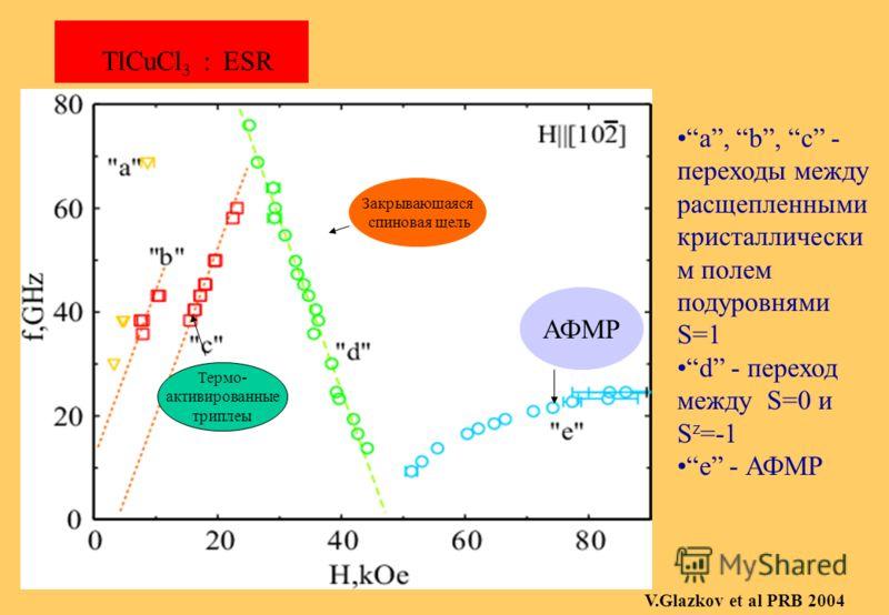 H||b, f=26 ГГц В больших полях наблюдается две компоненты: d при HH c При повышении температуры обе компоненты смещаются в область больших полей. TlCuCl 3 : ЭПР при различных температурах в больших полях. V.Glazkov et al PRB 2004