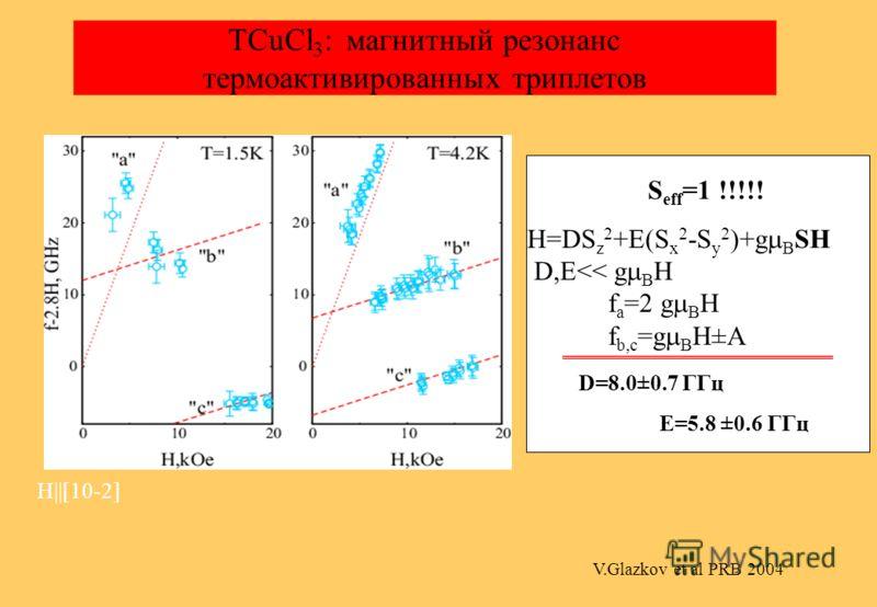 TlCuCl 3 : ESR V.Glazkov et al PRB 2004 Закрывающаяся спиновая щель Термо- активированные триплеы АФМР a, b, c - переходы между расщепленными кристаллически м полем подуровнями S=1 d - переход между S=0 и S z =-1 e - АФМР