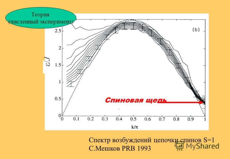 Димеризованные цепочки S=1/2 Например, в спин-пайерлсовском магнетике Спин-щелевые АФМ цепочки SPIN-GAP J =0 v Халдейновские цепочки (S=1): | g.s.> = 0 0 0 0 + … = 0 ~ 7 0.41J Spin gap: T J