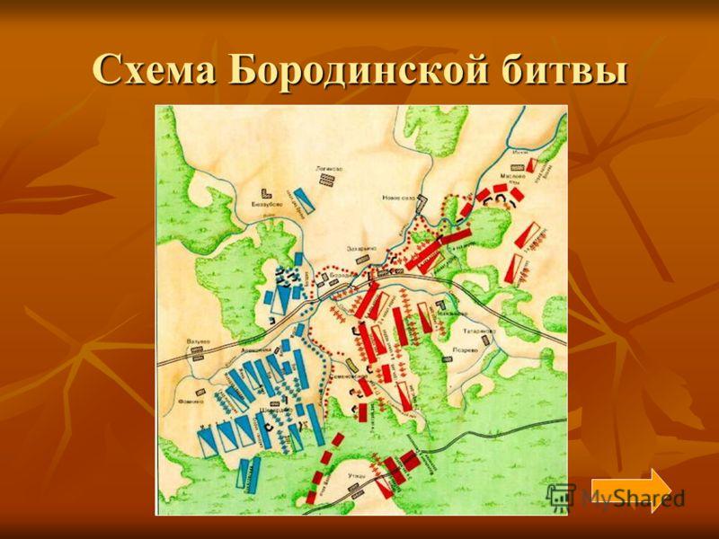 Схема Бородинской битвы
