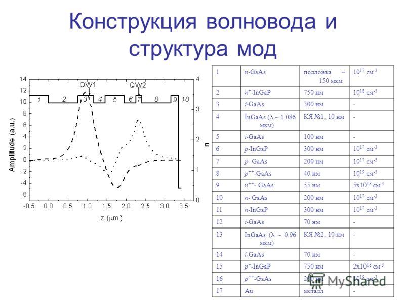 Конструкция волновода и структура мод 1n-GaAsподложка – 150 мкм 10 17 см -3 2n + -InGaP750 нм10 18 см -3 3i-GaAs300 нм- 4 InGaAs ( ~ 1.086 мкм) КЯ 1, 10 нм- 5i-GaAs100 нм- 6p-InGaP300 нм10 17 см -3 7p- GaAs200 нм10 17 см -3 8p ++ -GaAs40 нм10 19 см -