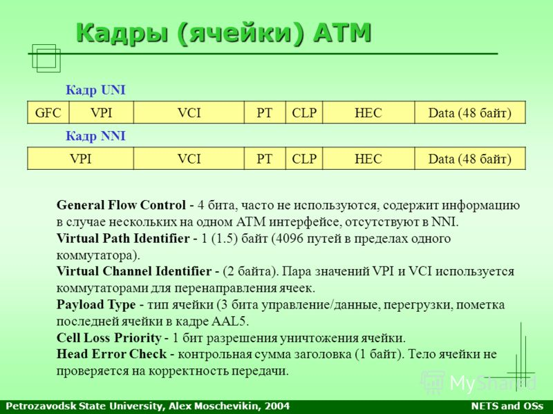 Petrozavodsk State University, Alex Moschevikin, 2004NETS and OSs Кадры (ячейки) ATM GFCVPIVCIPTCLPHECData (48 байт) General Flow Control - 4 бита, часто не используются, содержит информацию в случае нескольких на одном АТМ интерфейсе, отсутствуют в