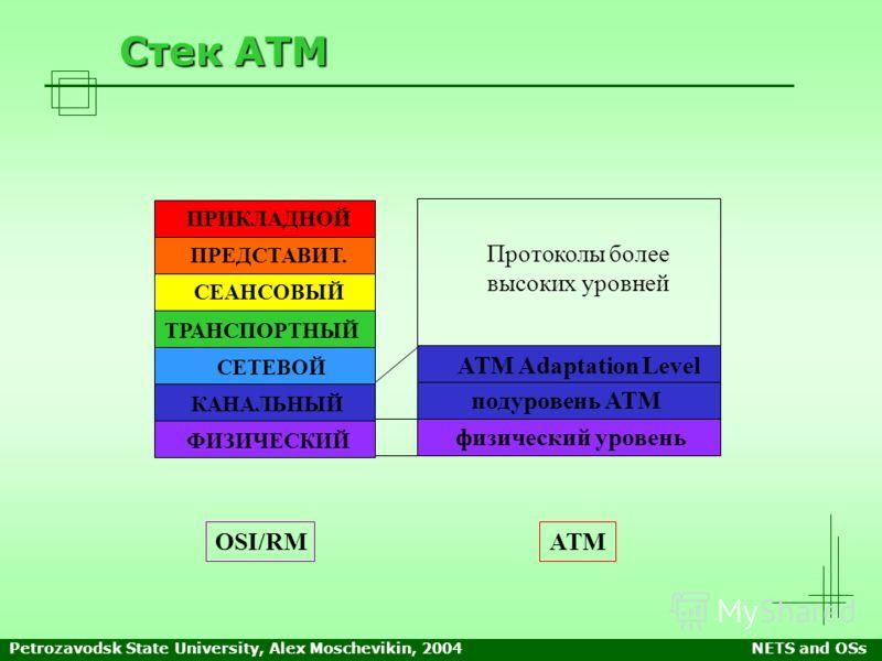 Petrozavodsk State University, Alex Moschevikin, 2004NETS and OSs Стек АТМ OSI/RM ПРИКЛАДНОЙ ПРЕДСТАВИТ. СЕАНСОВЫЙ ТРАНСПОРТНЫЙ СЕТЕВОЙ КАНАЛЬНЫЙ ФИЗИЧЕСКИЙ ATM Adaptation Level подуровень ATM физический уровень АТМ Протоколы более высоких уровней