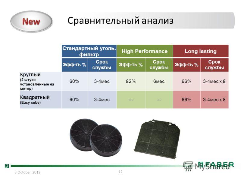 Стандартный уголь. фильтр High PerformanceLong lasting Эфф-ть % Срок службы Эфф-ть % Срок службы Эфф-ть % Срок службы Круглый (2 штуки установленные на мотор) 60%3-4мес82%6мес66%3-4мес х 8 Квадратный (Easy cube) 60%3-4мес--- 66%3-4мес х 8 12 24 July,