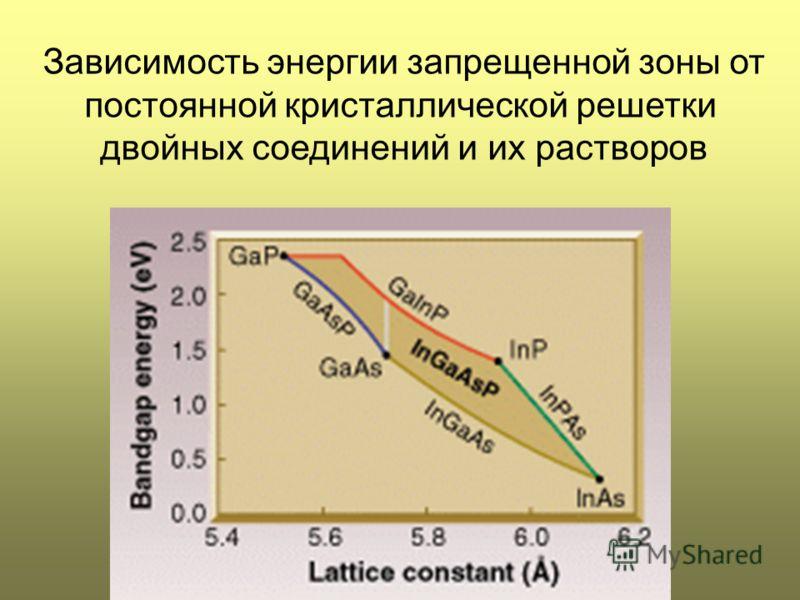 Зависимость энергии запрещенной зоны от постоянной кристаллической решетки двойных соединений и их растворов