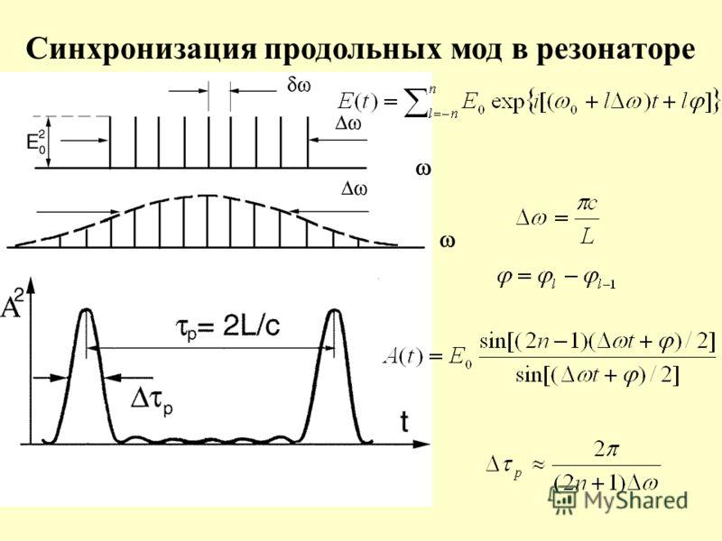 Синхронизация продольных мод в резонаторе