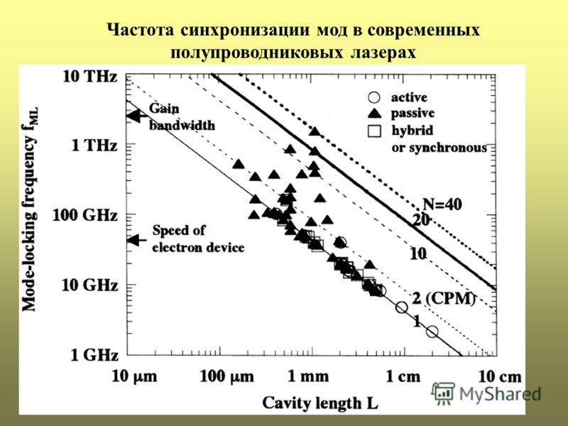 Частота синхронизации мод в современных полупроводниковых лазерах