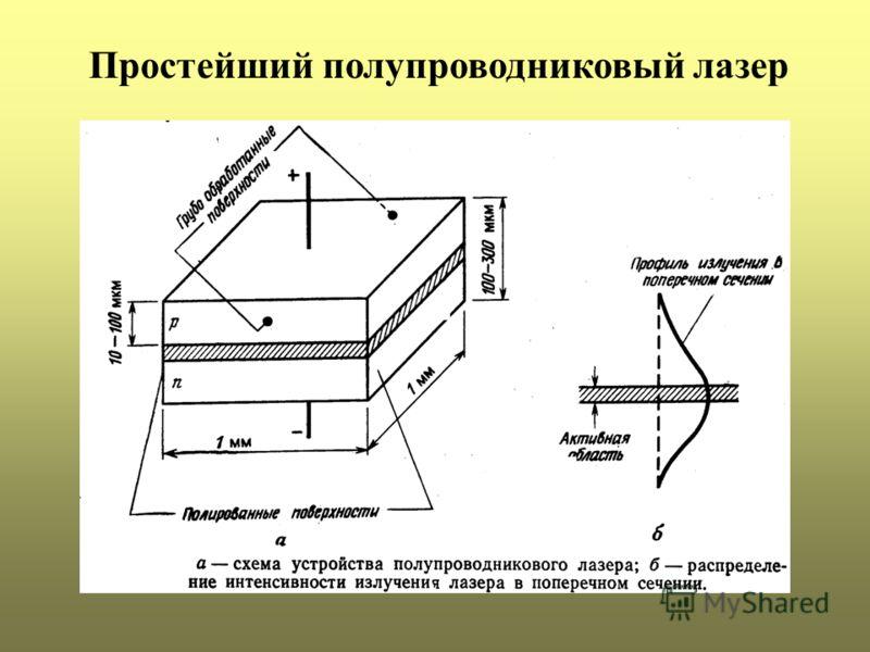 Простейший полупроводниковый лазер