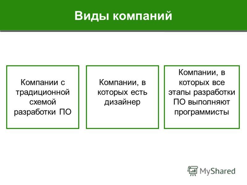 Виды компаний Компании с традиционной схемой разработки ПО Компании, в которых есть дизайнер Компании, в которых все этапы разработки ПО выполняют программисты