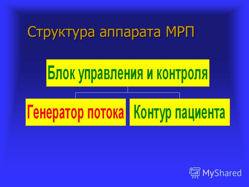 Структура аппарата МРП