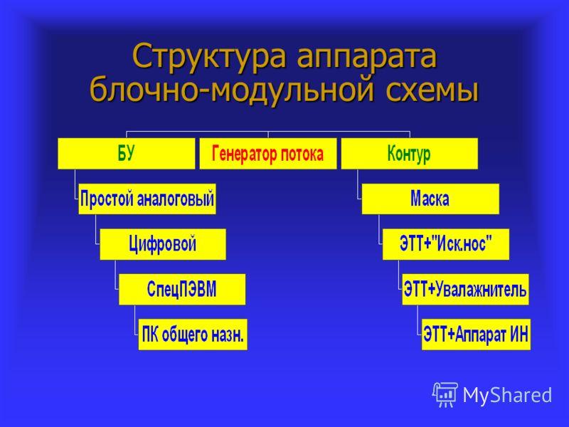 Структура аппарата блочно-модульной схемы