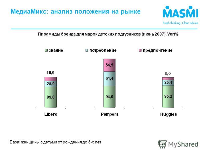 МедиаМикс: анализ положения на рынке Пирамиды бренда для марок детских подгузников (июнь 2007), Vert% База: женщины с детьми от рождения до 3-х лет