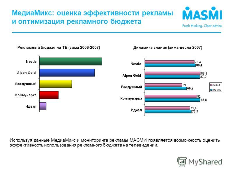 МедиаМикс: оценка эффективности рекламы и оптимизация рекламного бюджета Рекламный бюджет на ТВ (зима 2006-2007)Динамика знания (зима-весна 2007) Используя данные МедиаМикс и мониторинга рекламы МАСМИ появляется возможность оценить эффективность испо