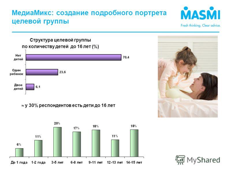 МедиаМикс: создание подробного портрета целевой группы Структура целевой группы по количеству детей до 16 лет (%) у 30% респондентов есть дети до 16 лет