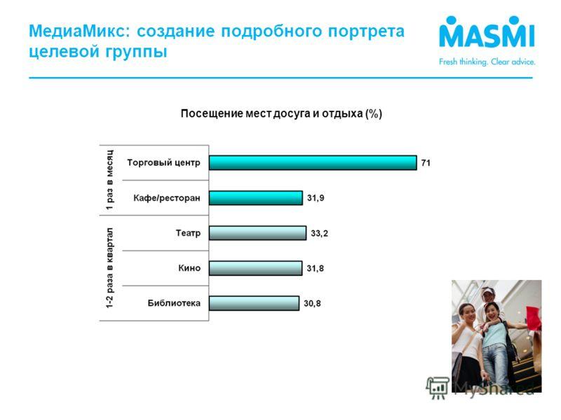 МедиаМикс: создание подробного портрета целевой группы Посещение мест досуга и отдыха (%)