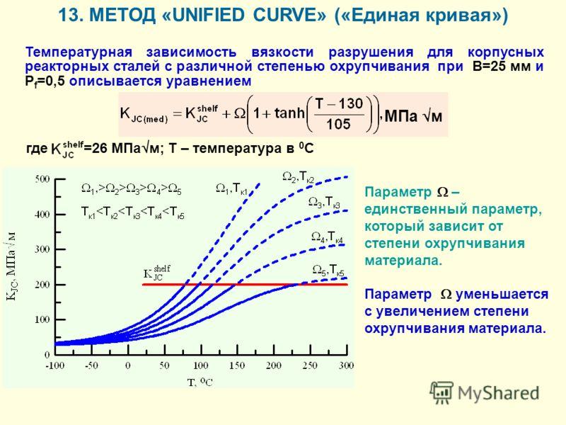 Температурная зависимость вязкости разрушения для корпусных реакторных сталей с различной степенью охрупчивания при В=25 мм и P f =0,5 описывается уравнением МПа м где =26 МПа м; Т – температура в 0 С Параметр – единственный параметр, который зависит