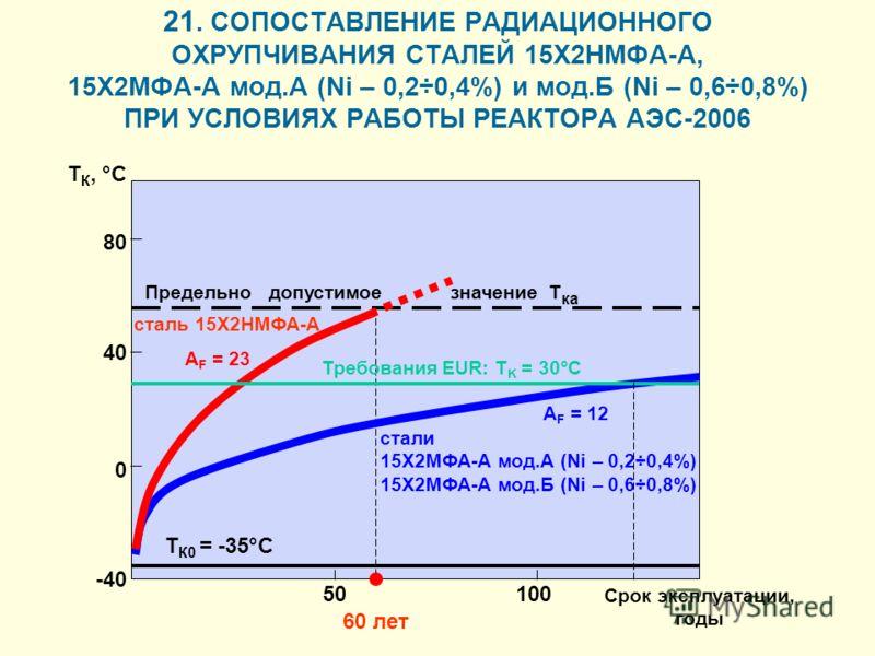 21. СОПОСТАВЛЕНИЕ РАДИАЦИОННОГО ОХРУПЧИВАНИЯ СТАЛЕЙ 15Х2НМФА-А, 15Х2МФА-А мод.А (Ni – 0,2÷0,4%) и мод.Б (Ni – 0,6÷0,8%) ПРИ УСЛОВИЯХ РАБОТЫ РЕАКТОРА АЭС-2006 Предельно допустимое значение Т ка T К0 = -35°C -40 0 40 80 50100 60 лет сталь 15Х2НМФА-А ст