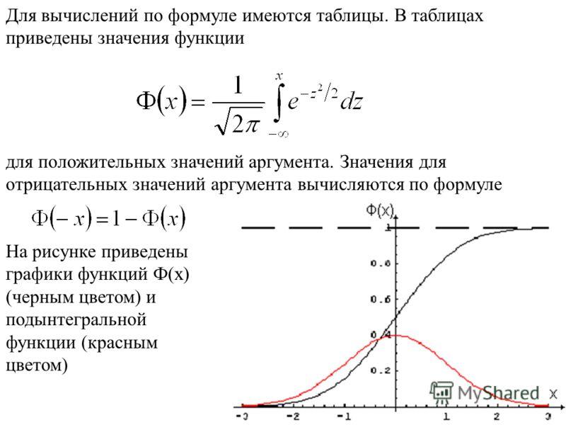 Для вычислений по формуле имеются таблицы. В таблицах приведены значения функции для положительных значений аргумента. Значения для отрицательных значений аргумента вычисляются по формуле На рисунке приведены графики функций Ф(x) (черным цветом) и по